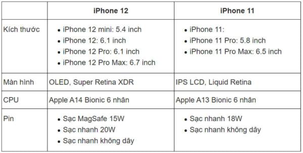 thước màn hình, iPhone 12