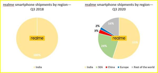 Realme đã được được doanh số kỉ lục là 50 triệu lô hàng