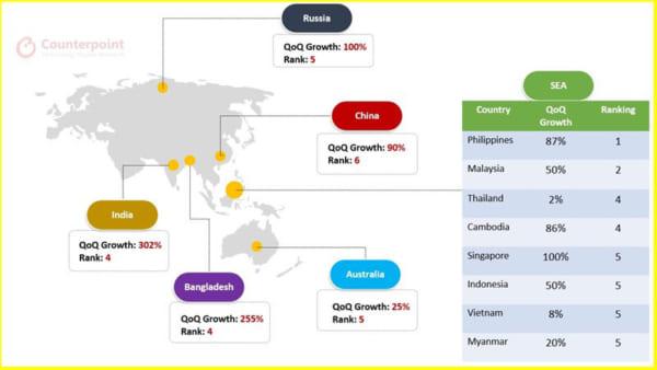 Realme đã trở thành thương hiệu bán chạy thứ 5 ở một số nước Đông Nam Á