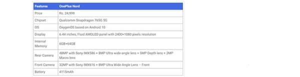 OnePlus Nord ghi được 602 điểm trong bài kiểm tra đơn lõi và 1.905 điểm trong bài kiểm tra CPU đa lõi theo thang điểm chuẩn Geekbench 5